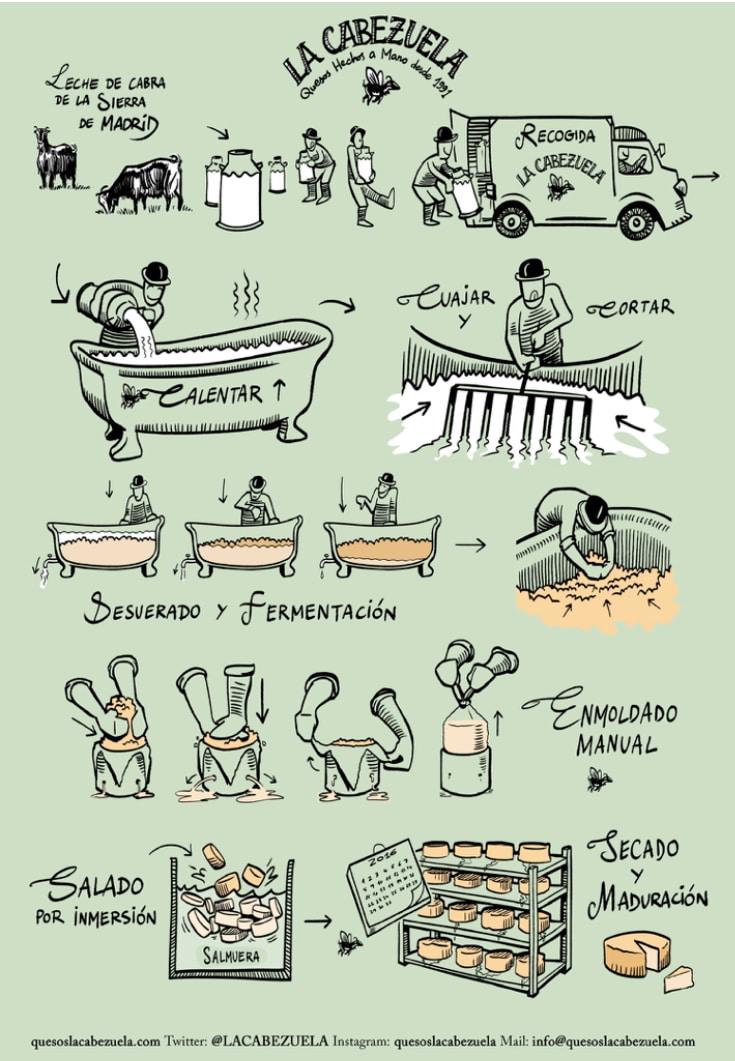 Procesos de Quesos la Cabezuela